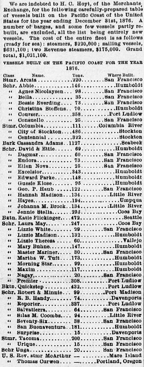 Shipbuilding on the Pacific Coast 1876.